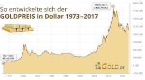 Juwelier Schulz - bloggt über den Goldpreis